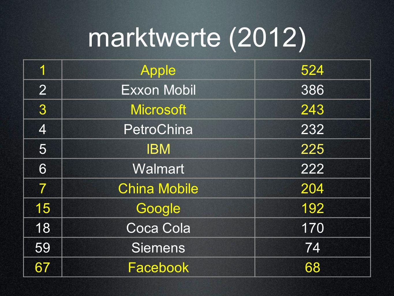marktwerte (2012) 1Apple524 2Exxon Mobil386 3Microsoft243 4PetroChina232 5IBM225 6Walmart222 7China Mobile204 15Google192 18Coca Cola170 59Siemens74 6