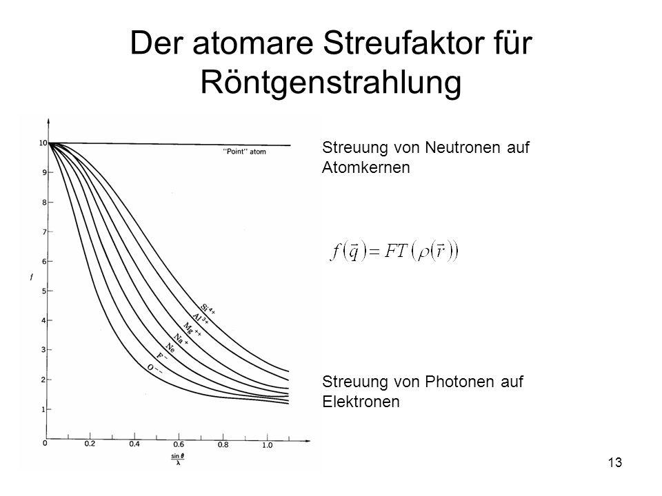 13 Der atomare Streufaktor für Röntgenstrahlung Streuung von Photonen auf Elektronen Streuung von Neutronen auf Atomkernen