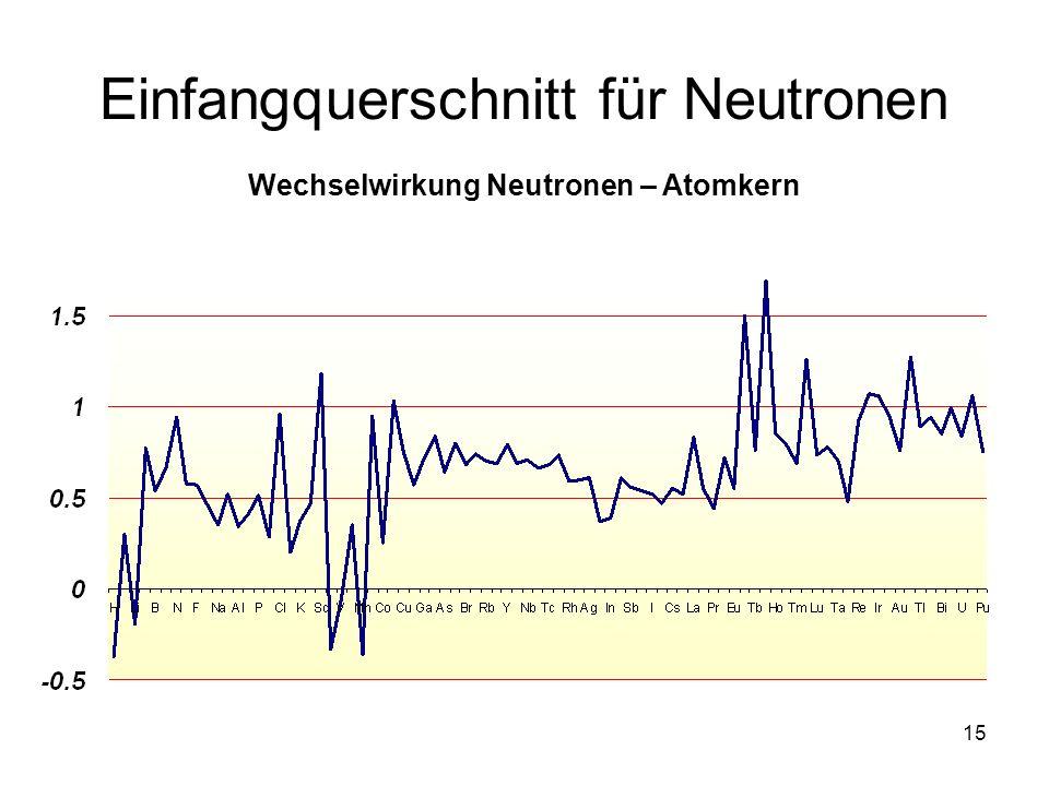 15 Einfangquerschnitt für Neutronen Wechselwirkung Neutronen – Atomkern