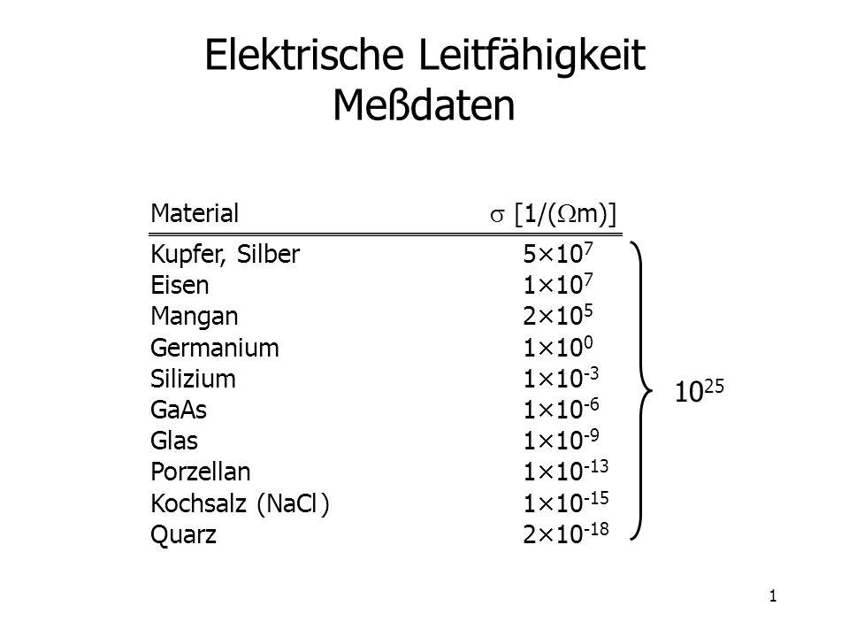 1 Elektrische Leitfähigkeit Meßdaten Material [1/( m)] Kupfer, Silber 5×10 7 Eisen 1×10 7 Mangan 2×10 5 Germanium 1×10 0 Silizium 1×10 -3 GaAs 1×10 -6