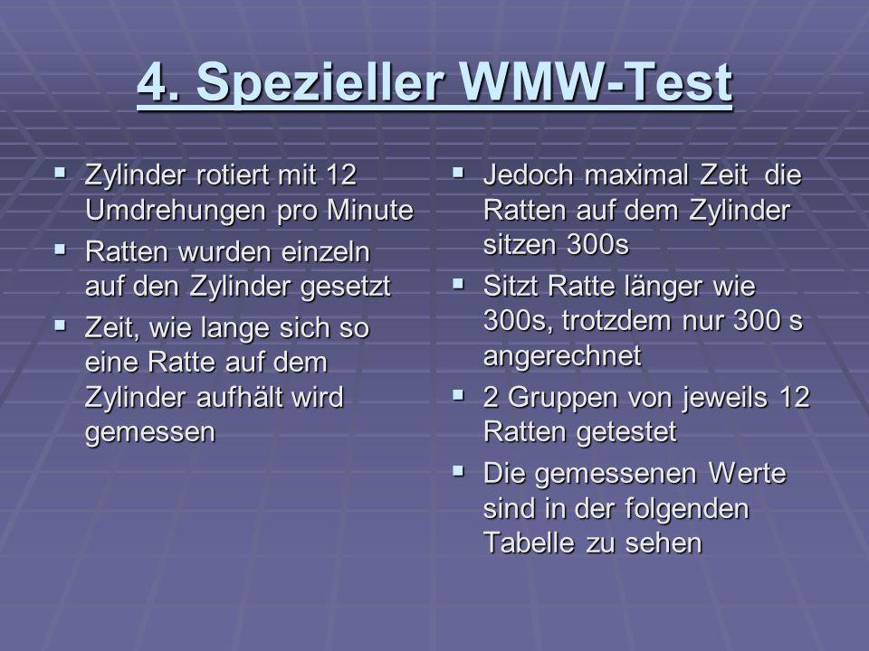 4. Spezieller WMW-Test Zylinder rotiert mit 12 Umdrehungen pro Minute Zylinder rotiert mit 12 Umdrehungen pro Minute Ratten wurden einzeln auf den Zyl