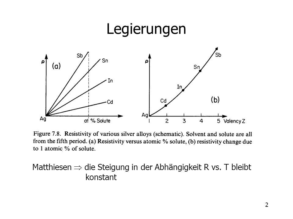 2 Legierungen Matthiesen die Steigung in der Abhängigkeit R vs. T bleibt konstant