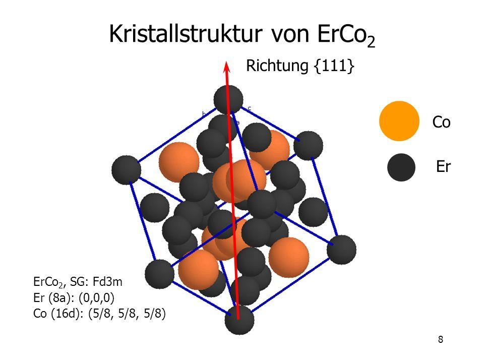 8 Kristallstruktur von ErCo 2 Richtung {111} Co Er ErCo 2, SG: Fd3m Er (8a): (0,0,0) Co (16d): (5/8, 5/8, 5/8)