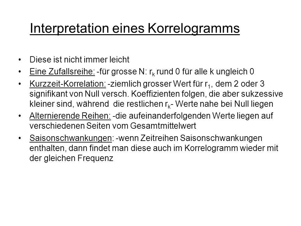Interpretation eines Korrelogramms Diese ist nicht immer leicht Eine Zufallsreihe: -für grosse N: r k rund 0 für alle k ungleich 0 Kurzzeit-Korrelation: -ziemlich grosser Wert für r 1, dem 2 oder 3 signifikant von Null versch.