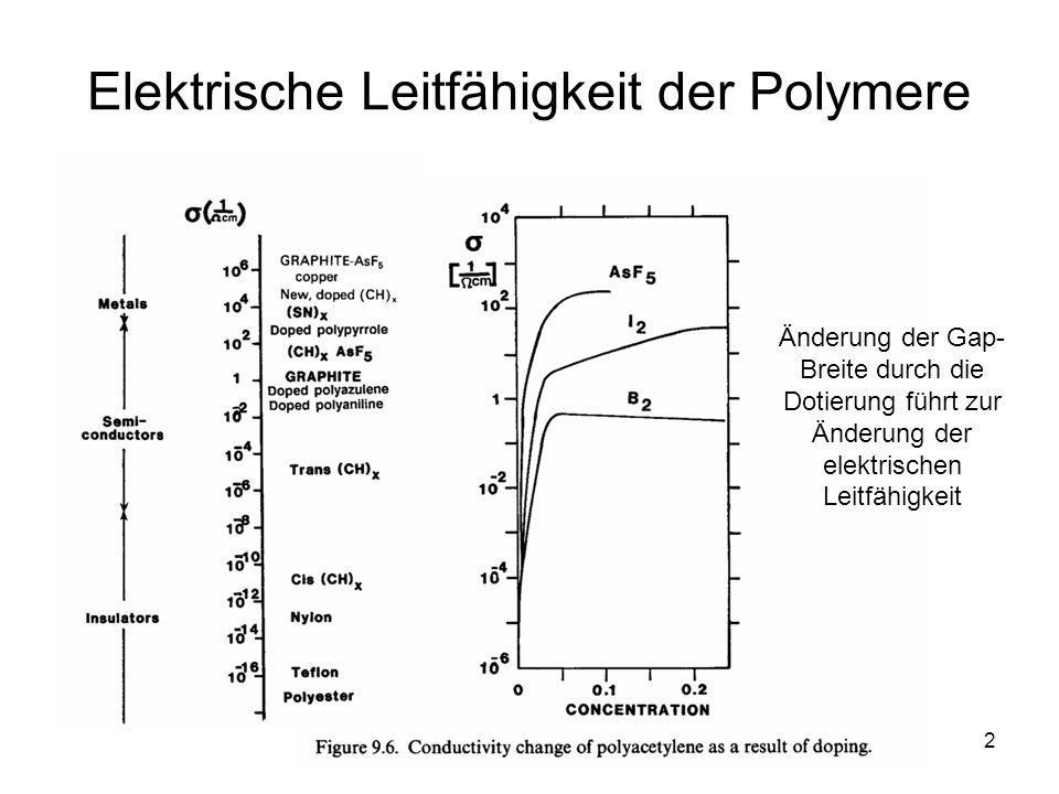3 Elektrische Leitfähigkeit in Ionenkristallen Sehr starke Bindungskräfte große Gap-Breite (Isolatoren) Diffusion der positiven oder negativen Ionen im Kristallgitter (Bewegung der Ionen, nicht der Elektronen)