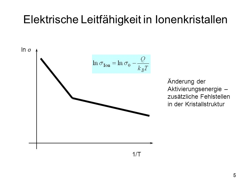 5 Elektrische Leitfähigkeit in Ionenkristallen 1/T ln Änderung der Aktivierungsenergie – zusätzliche Fehlstellen in der Kristallstruktur