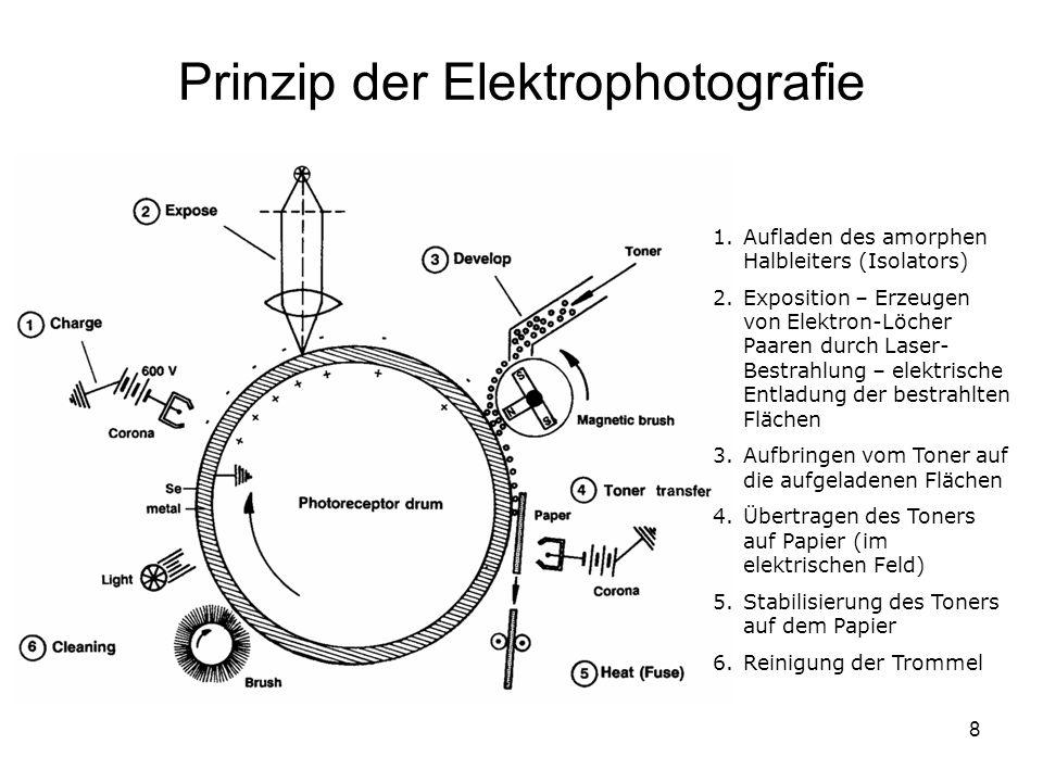 8 Prinzip der Elektrophotografie 1.Aufladen des amorphen Halbleiters (Isolators) 2.Exposition – Erzeugen von Elektron-Löcher Paaren durch Laser- Bestrahlung – elektrische Entladung der bestrahlten Flächen 3.Aufbringen vom Toner auf die aufgeladenen Flächen 4.Übertragen des Toners auf Papier (im elektrischen Feld) 5.Stabilisierung des Toners auf dem Papier 6.Reinigung der Trommel