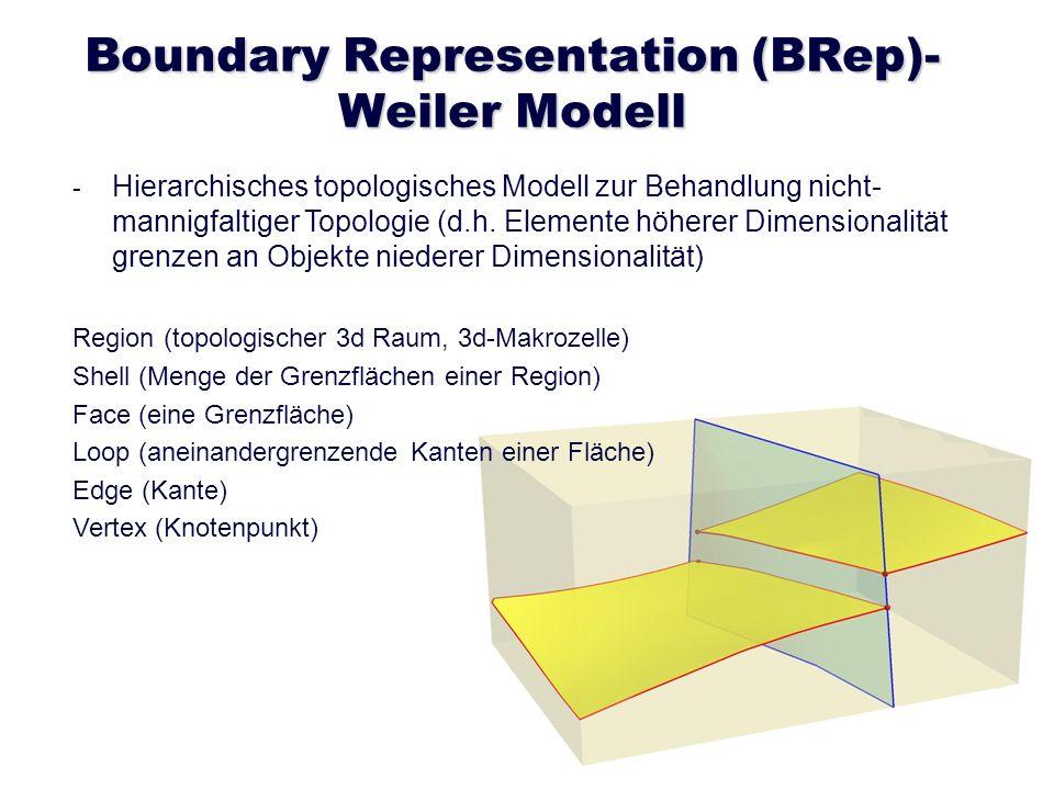 Boundary Representation (BRep)- Weiler Modell - - Hierarchisches topologisches Modell zur Behandlung nicht- mannigfaltiger Topologie (d.h. Elemente hö