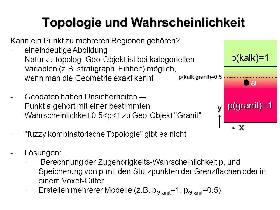 p(kalk)=1 p(granit)=1 Topologie und Wahrscheinlichkeit Kann ein Punkt zu mehreren Regionen gehören? - - eineindeutige Abbildung Natur topolog. Geo-Obj