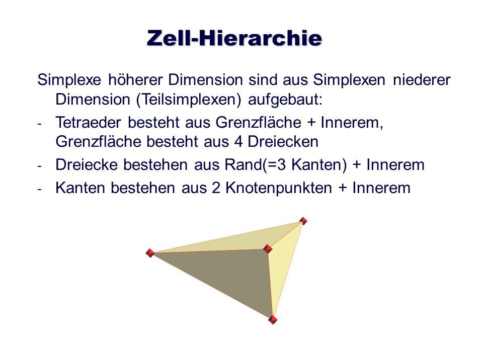Zell-Hierarchie Simplexe höherer Dimension sind aus Simplexen niederer Dimension (Teilsimplexen) aufgebaut: - - Tetraeder besteht aus Grenzfläche + In