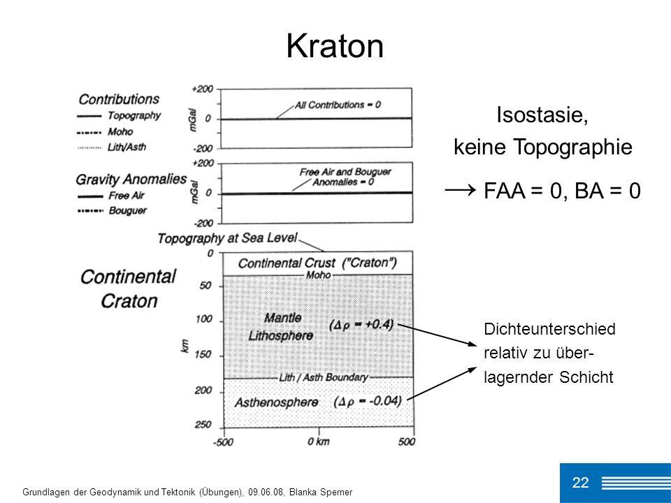 22 Grundlagen der Geodynamik und Tektonik (Übungen), 09.06.08, Blanka Sperner Kraton Isostasie, keine Topographie FAA = 0, BA = 0 Dichteunterschied re