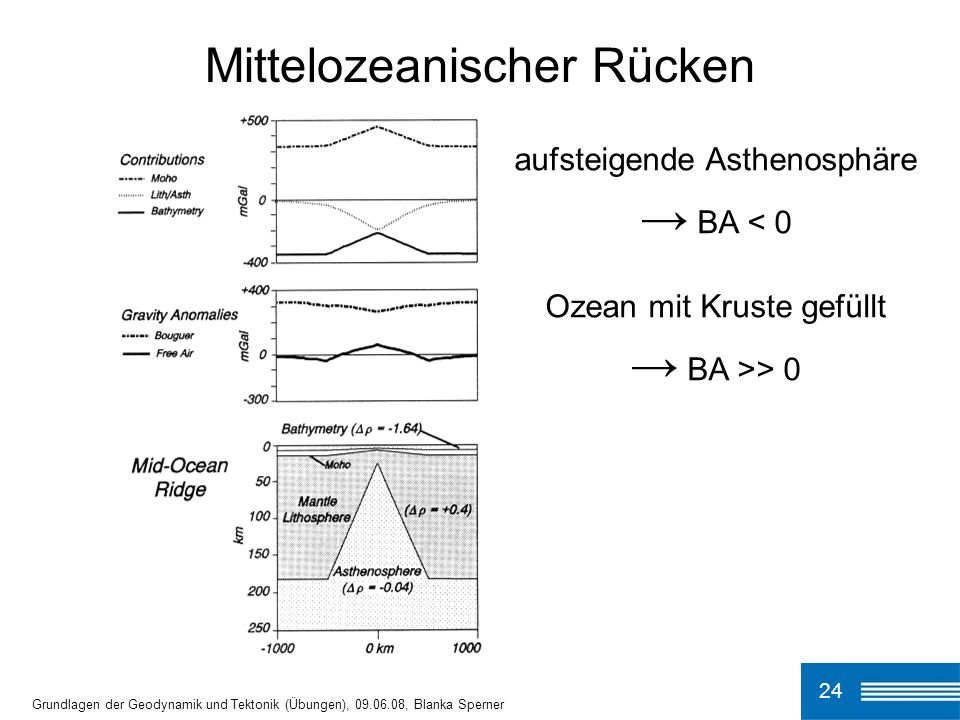 24 Grundlagen der Geodynamik und Tektonik (Übungen), 09.06.08, Blanka Sperner Mittelozeanischer Rücken aufsteigende Asthenosphäre BA < 0 Ozean mit Kru