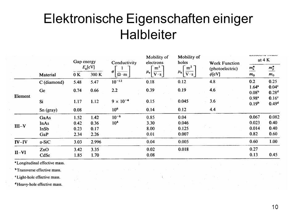 10 Elektronische Eigenschaften einiger Halbleiter
