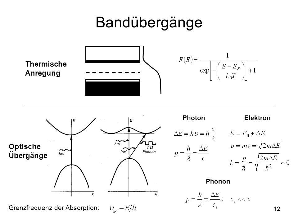 12 Bandübergänge Thermische Anregung Optische Übergänge Photon Elektron Phonon Grenzfrequenz der Absorption: