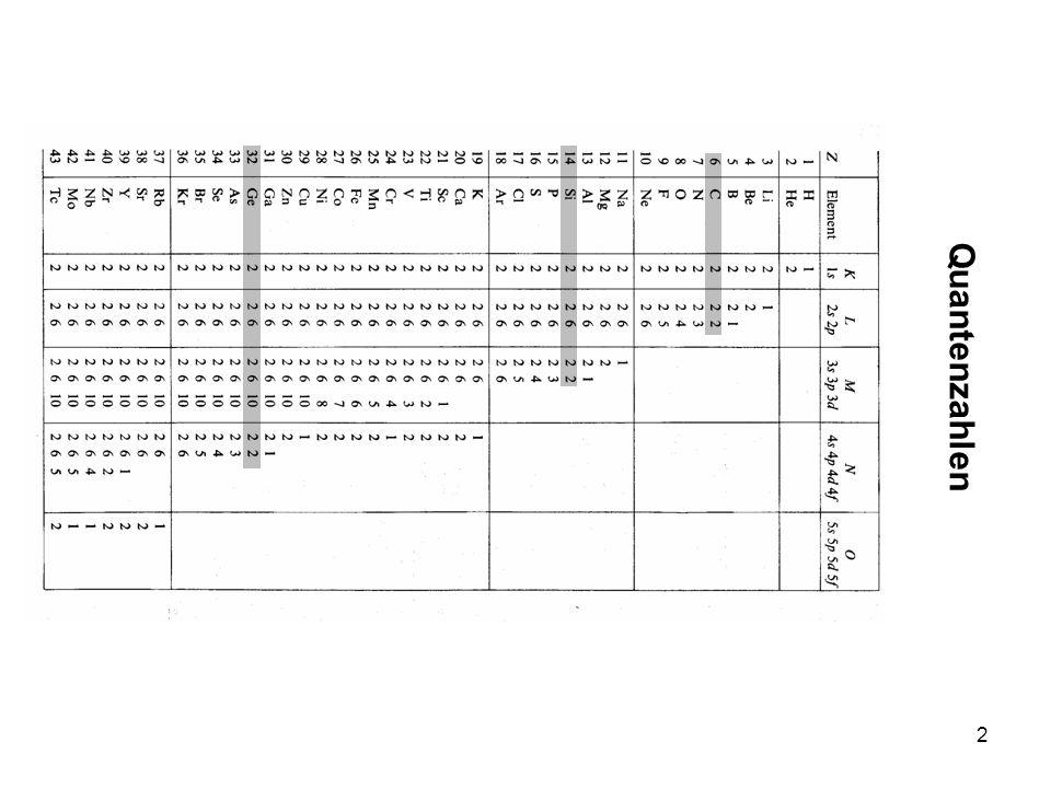 3 Reine (intrinsische) Halbleiter Elektronen mit (E, E+dE): Anzahldichte: Zustandsdichte: Fermi-Funktion: Anzahl der Elektronen im Leitungsband: