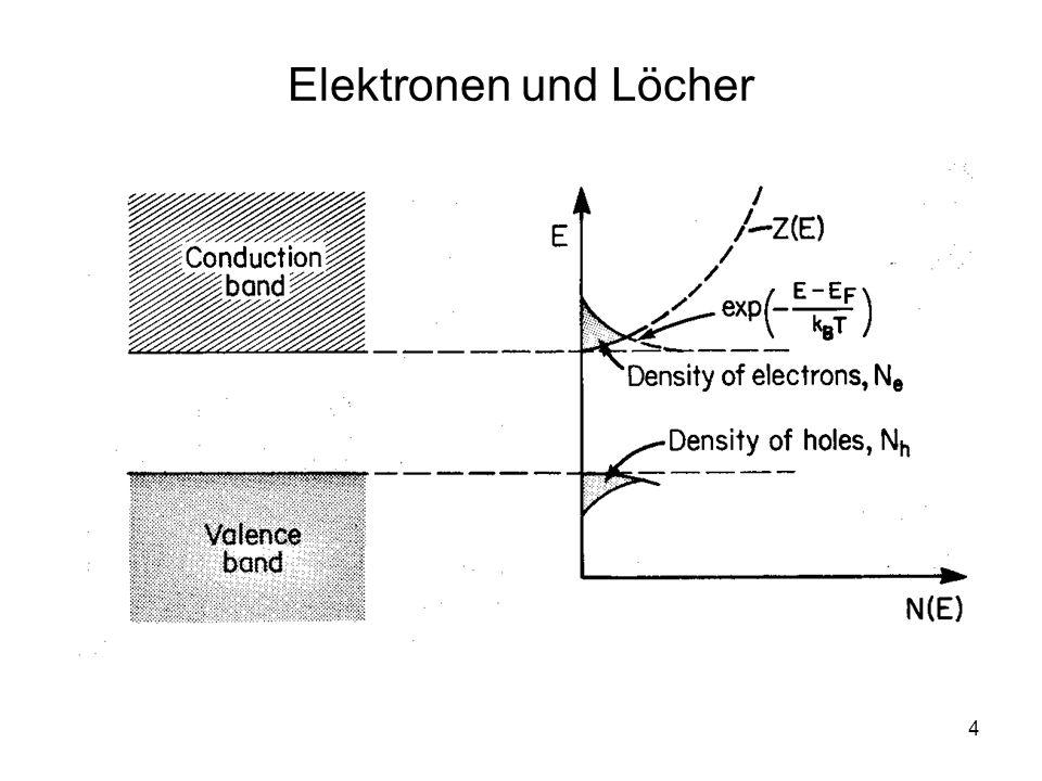 5 Elektronen im Leitungsband Die Form der Fermi-Funktion:
