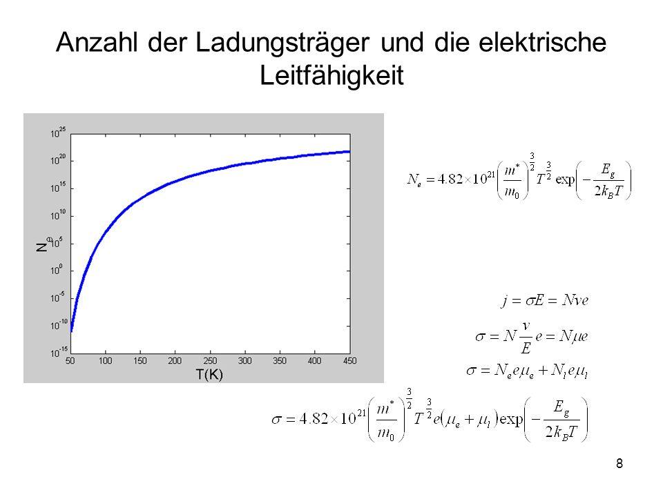 9 Elektron- und Lochbeweglichkeit Anzahl der Ladungsträger Elektrische Leitfähigkeit