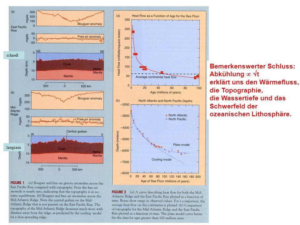 schnell langsam Bemerkenswerter Schluss: Abkühlung t erklärt uns den Wärmefluss, die Topographie, die Wassertiefe und das Schwerfeld der ozeanischen L