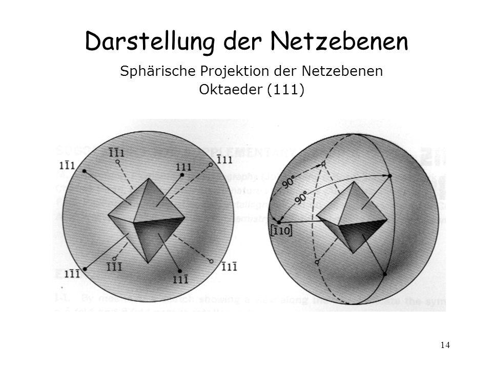 14 Darstellung der Netzebenen Sphärische Projektion der Netzebenen Oktaeder (111)