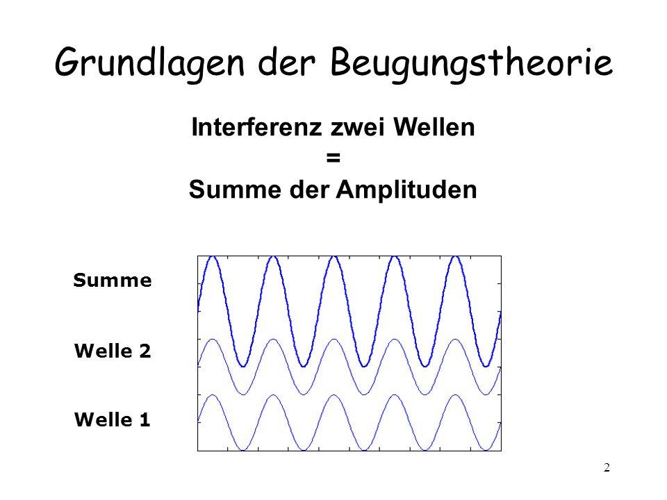 2 Grundlagen der Beugungstheorie Interferenz zwei Wellen = Summe der Amplituden Welle 1 Welle 2 Summe