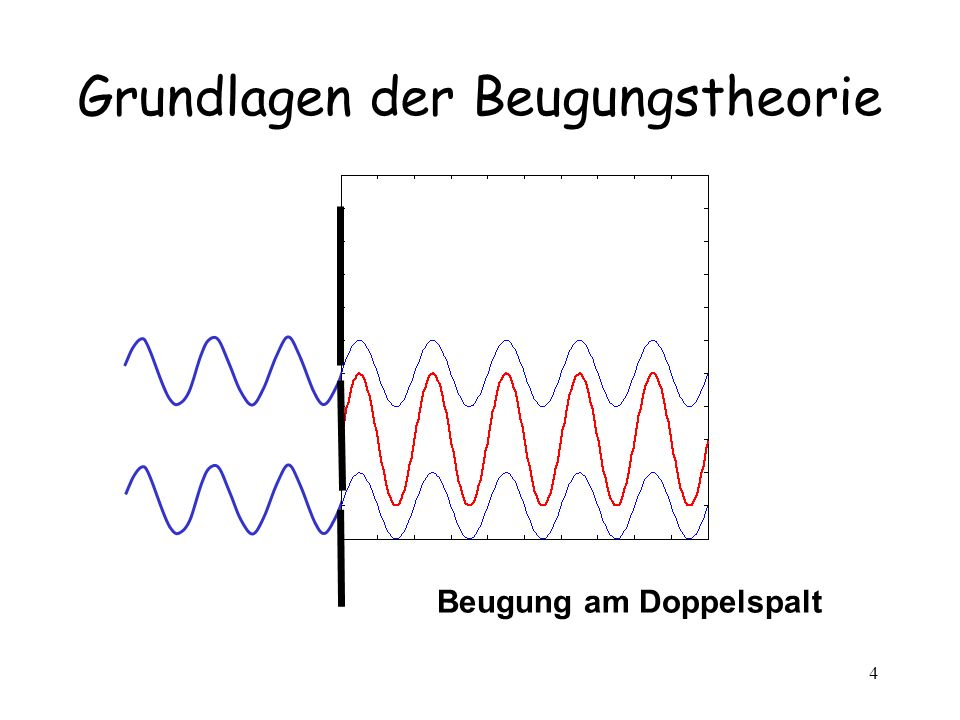 4 Grundlagen der Beugungstheorie Beugung am Doppelspalt