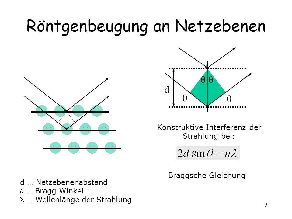 9 Röntgenbeugung an Netzebenen d d … Netzebenenabstand … Bragg Winkel … Wellenlänge der Strahlung Konstruktive Interferenz der Strahlung bei: Braggsche Gleichung