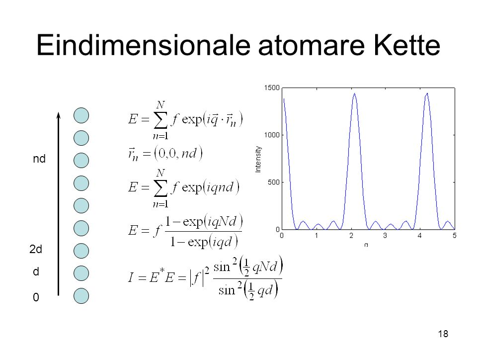 18 Eindimensionale atomare Kette 0 d 2d nd