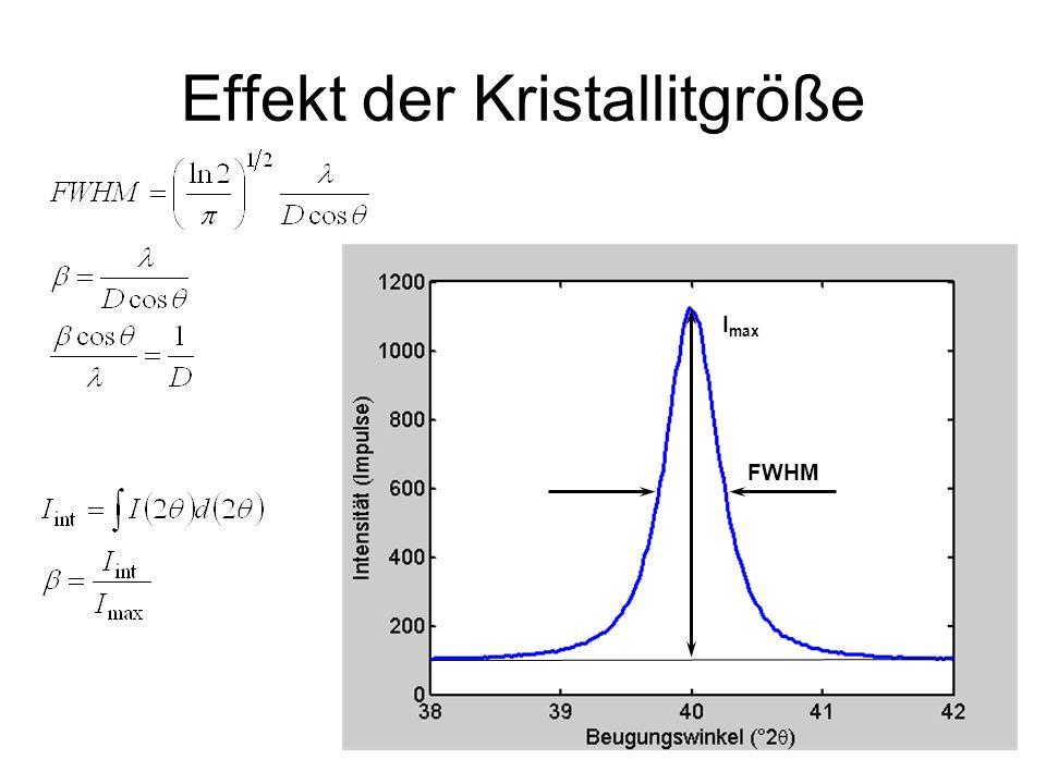 19 Effekt der Kristallitgröße FWHM I max