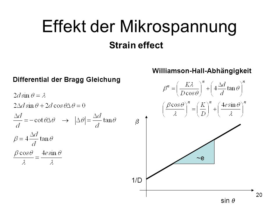 20 Effekt der Mikrospannung Strain effect Differential der Bragg Gleichung Williamson-Hall-Abhängigkeit sin 1/D ~e~e