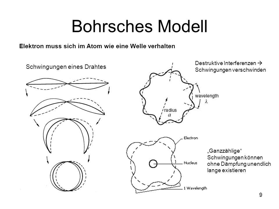 9 Bohrsches Modell Elektron muss sich im Atom wie eine Welle verhalten Schwingungen eines Drahtes Destruktive Interferenzen Schwingungen verschwinden