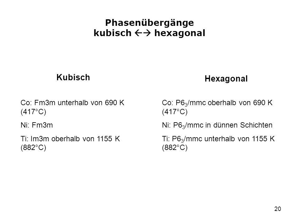 20 Phasenübergänge kubisch hexagonal Kubisch Hexagonal Co: Fm3m unterhalb von 690 K (417°C) Ni: Fm3m Ti: Im3m oberhalb von 1155 K (882°C) Co: P6 3 /mmc oberhalb von 690 K (417°C) Ni: P6 3 /mmc in dünnen Schichten Ti: P6 3 /mmc unterhalb von 1155 K (882°C)