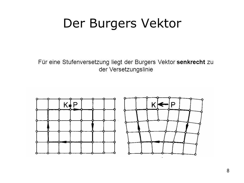 8 Der Burgers Vektor Für eine Stufenversetzung liegt der Burgers Vektor senkrecht zu der Versetzungslinie