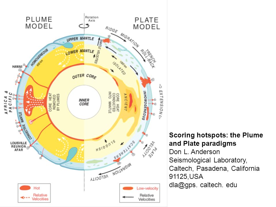 Scoring hotspots: the Plume and Plate paradigms Don L. Anderson Seismological Laboratory, Caltech, Pasadena, California 91125,USA dla@gps. caltech. ed