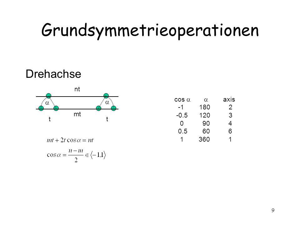 9 Grundsymmetrieoperationen Drehachse tt mt nt cos axis -1 180 2 -0.5 120 3 0 90 4 0.5 60 6 1 360 1