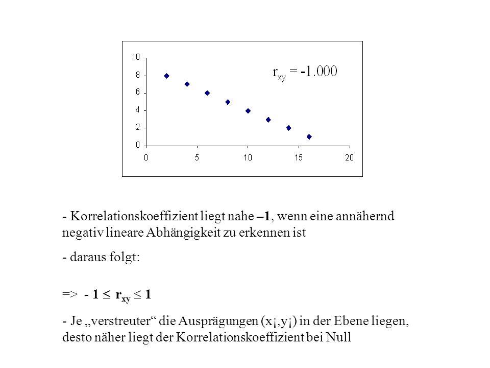 - Korrelationskoeffizient liegt nahe –1, wenn eine annähernd negativ lineare Abhängigkeit zu erkennen ist - daraus folgt: => - 1 r xy 1 - Je verstreuter die Ausprägungen (x¡,y¡) in der Ebene liegen, desto näher liegt der Korrelationskoeffizient bei Null