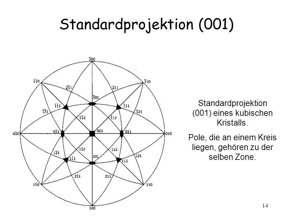 14 Standardprojektion (001) Standardprojektion (001) eines kubischen Kristalls. Pole, die an einem Kreis liegen, gehören zu der selben Zone.