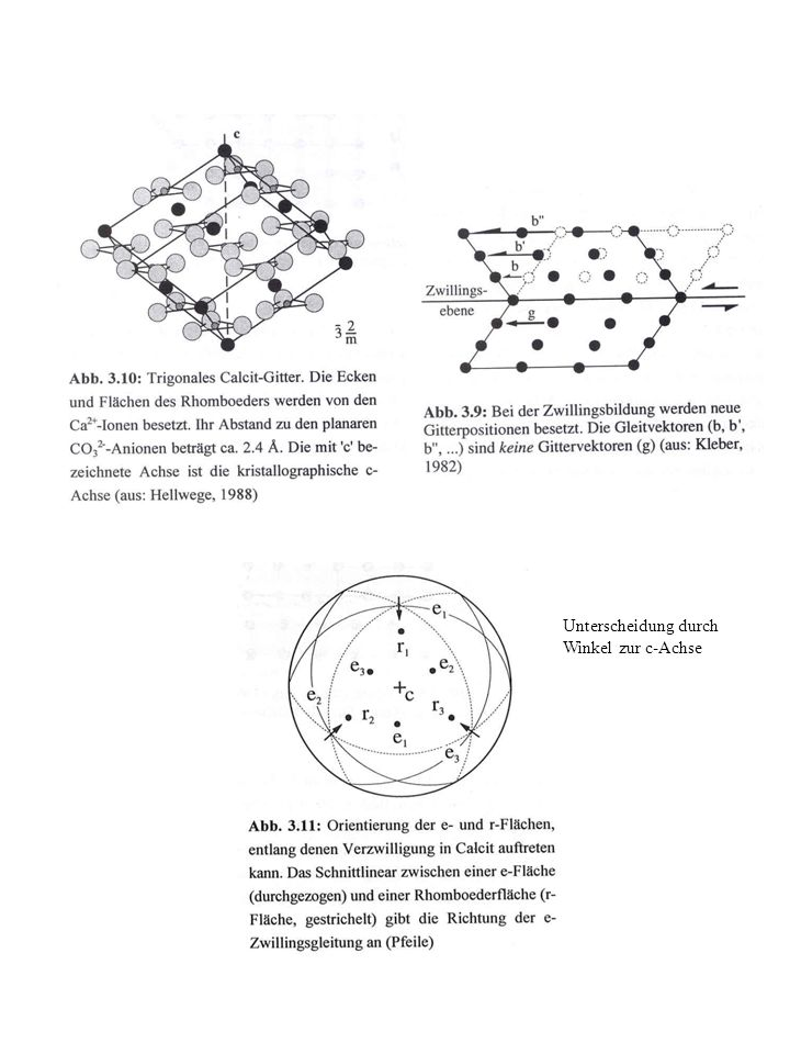 Unterscheidung durch Winkel zur c-Achse