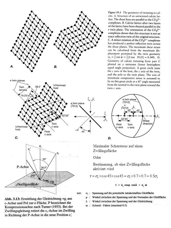Maximaler Scherstress auf einen Zwillingsfläche Oder Bestimmung, ob eine Zwillingsfläche aktiviert wird