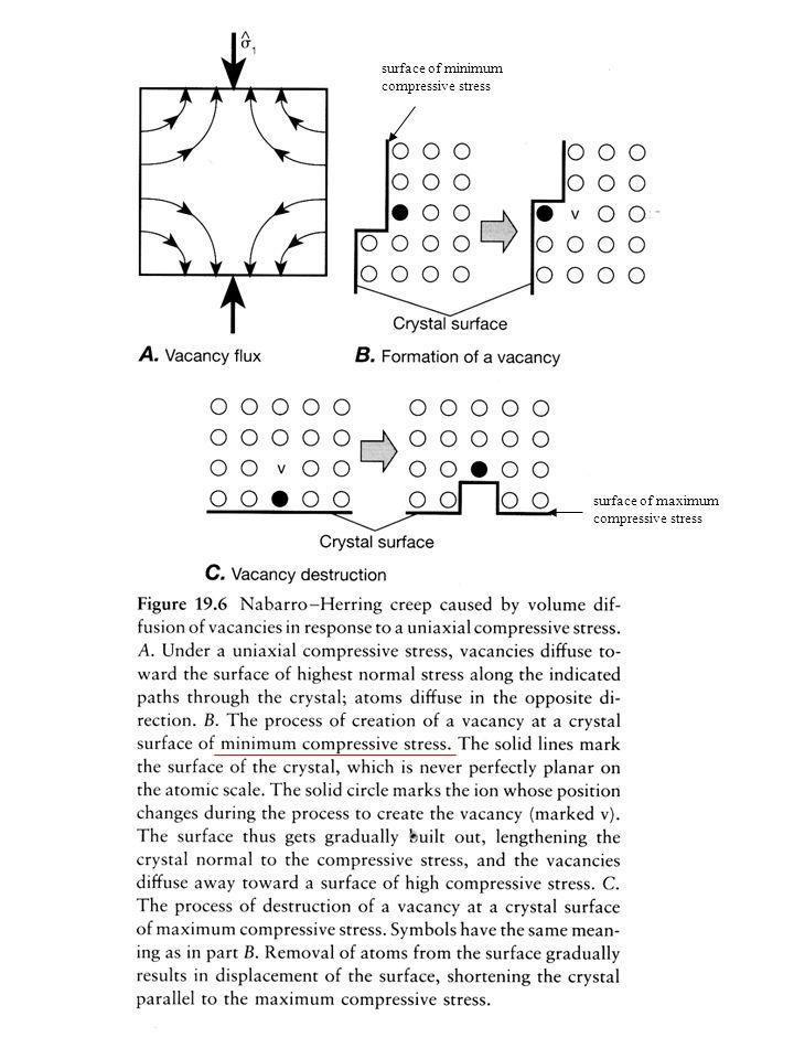 surface of minimum compressive stress surface of maximum compressive stress