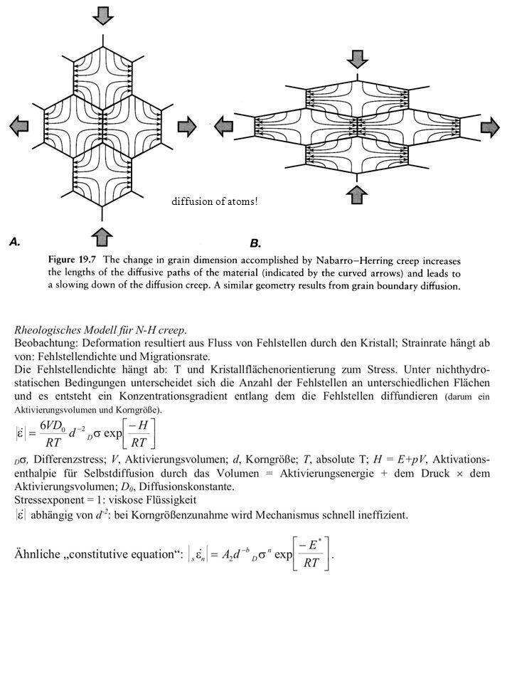 diffusion of atoms!