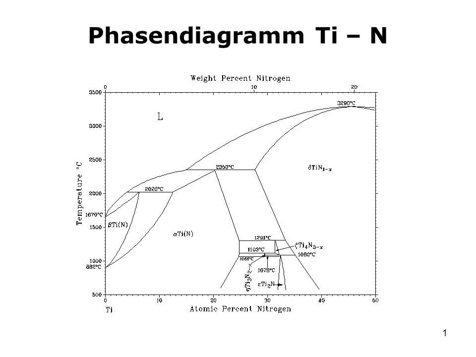 1 Phasendiagramm Ti – N