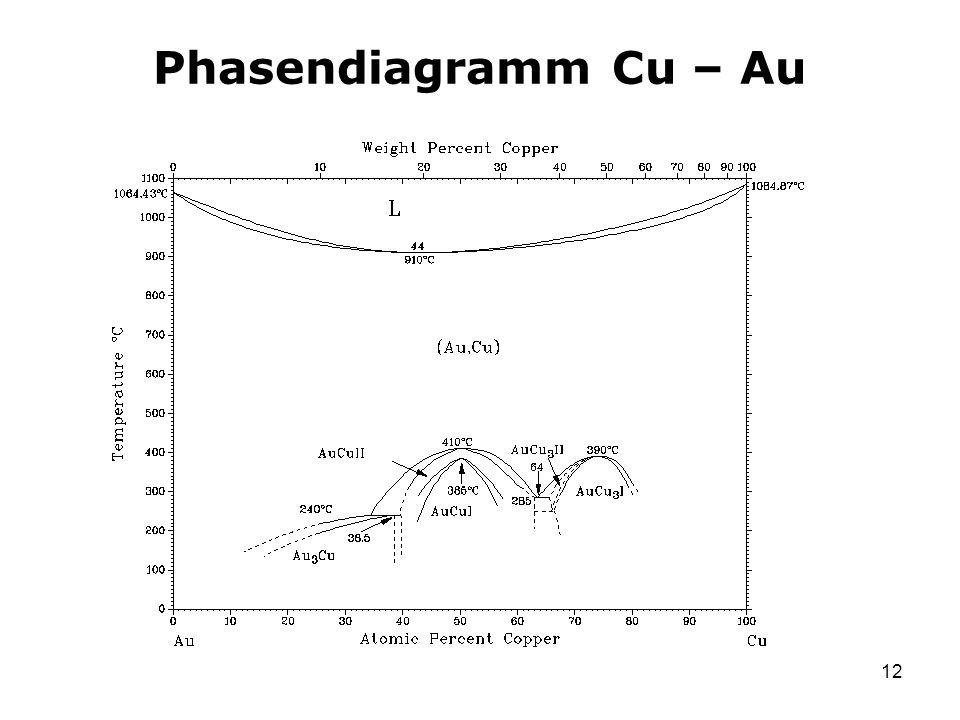 12 Phasendiagramm Cu – Au