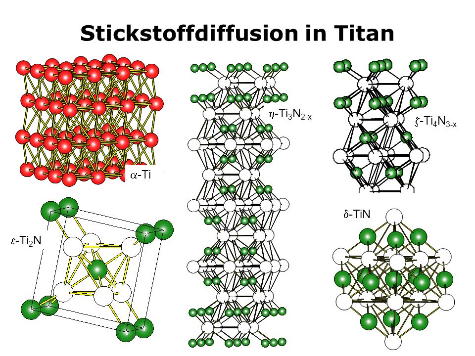4 Stickstoffdiffusion in Titan -Ti(N), P6 3 /mmc a = 2,95 Å; c = 4,69 Å Ti: 2c (,, ¼) -Ti 2 N, P4 2 /mnm a = 4,945 Å; c = 3,034 Å Ti: 4f (0.296, 0.296, 0) N: 2a (0, 0, 0) Ti N