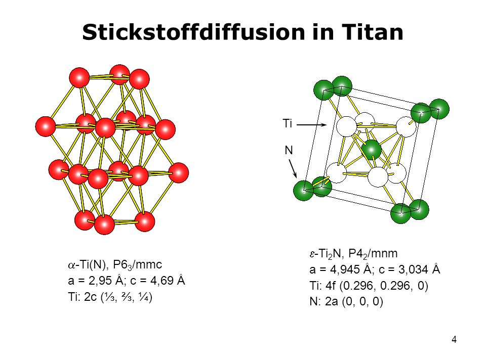 5 Stickstoffdiffusion in Titan Ti N N N … -Ti 3 N 2-x, R-3m a = 2,981 Å; c = 21,664 Å Ti: 6c (0, 0, 0.2222) Ti: 3a (0, 0, 0) N: 6c (0, 0, 0.3889); 43% N: 3b (0, 0, ½); 43 % besetzt -Ti 4 N 3-x, R-3m a = 2,980 Å; c = 28,965 Å Ti: 6c (0, 0, ) Ti: 6c (0, 0, 0.291) N: 6c (0, 0, 0.415); 58% N: 3a (0, 0, 0); 58% besetzt N: 3b (0, 0, ½); 58 % besetzt