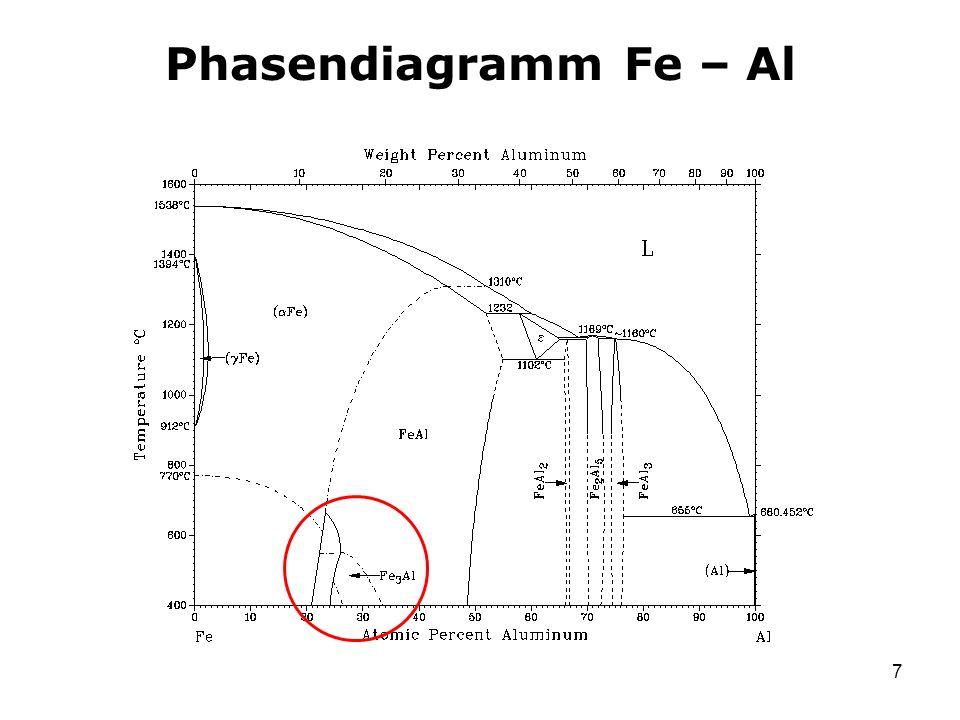 8 Phasenübergänge in Fe 3 Al Geordnete Struktur, Phase D0 3 (Fm3m) T < 550°C Fe: 8c (¼, ¼, ¼) Fe: 4b (½, ½, ½) Al: 4a (0, 0, 0) Teilweise geordnete Struktur, Phase B2 (Pm3m) 550°C < T < 800°C Fe: 1b (½, ½, ½) Fe + Al: 1a (0, 0, 0) Ungeordnete Struktur, Phase A2 (Im3m) 800°C < T Fe + Al: 2a (0, 0, 0)