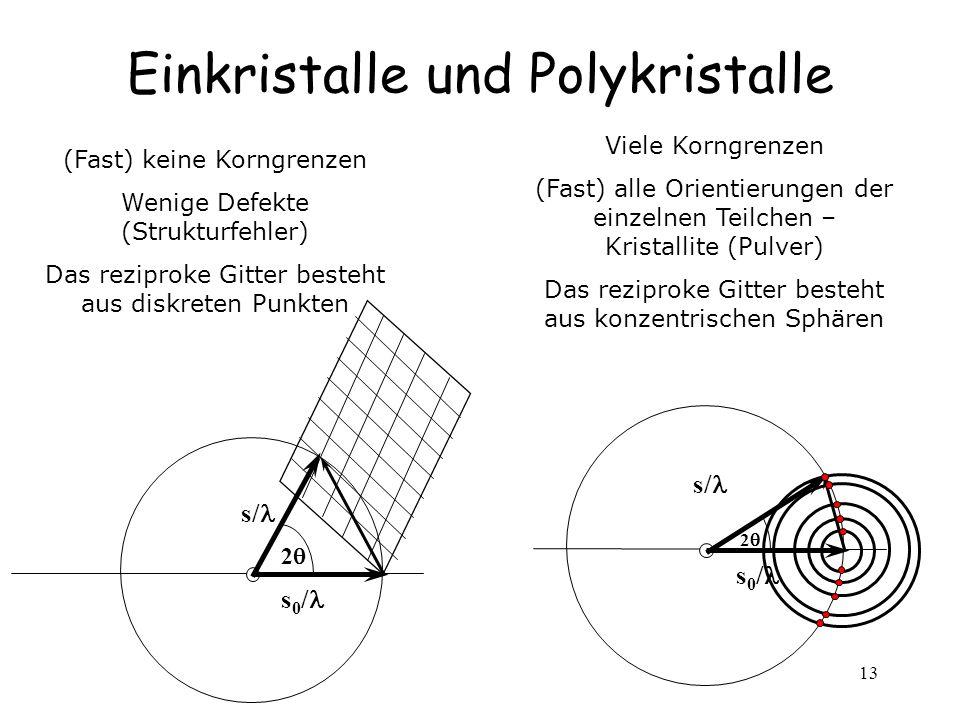 13 Einkristalle und Polykristalle (Fast) keine Korngrenzen Wenige Defekte (Strukturfehler) Das reziproke Gitter besteht aus diskreten Punkten Viele Ko