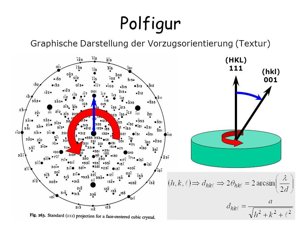 22 Polfigur Graphische Darstellung der Vorzugsorientierung (Textur) (HKL) 111 (hkl) 001