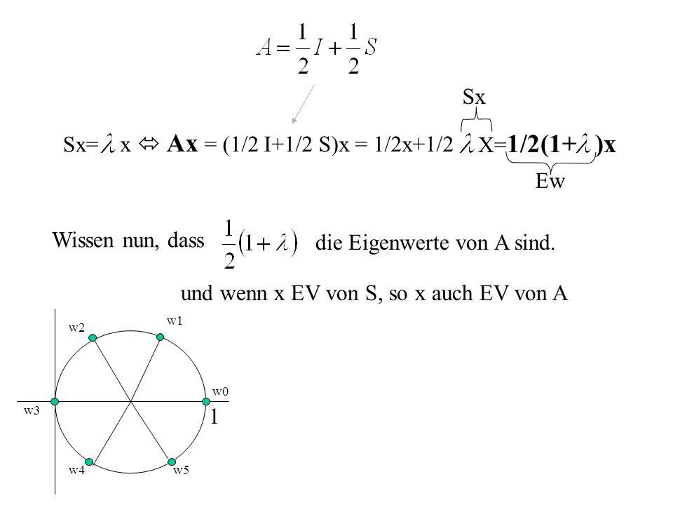 Sx= x Ax = (1/2 I+1/2 S)x = 1/2x+1/2 X= 1/2(1+)x Sx Ew Wissen nun, dass die Eigenwerte von A sind. und wenn x EV von S, so x auch EV von A 1 w1 w4 w3