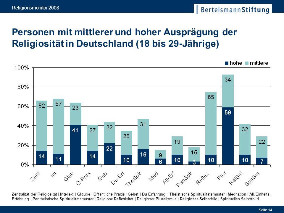 Religionsmonitor 2008 Seite 14 Personen mit mittlerer und hoher Ausprägung der Religiosität in Deutschland (18 bis 29-Jährige) Zentralität der Religiö