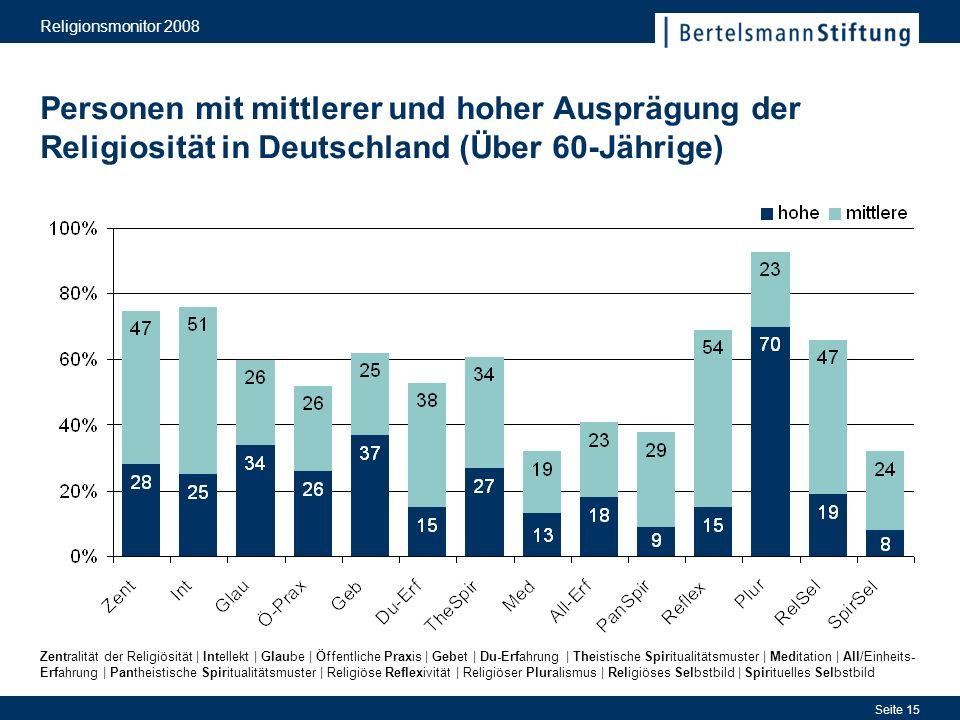 Religionsmonitor 2008 Seite 15 Personen mit mittlerer und hoher Ausprägung der Religiosität in Deutschland (Über 60-Jährige) Zentralität der Religiösi